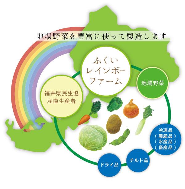 地場野菜を豊富に使って製造します。ふくいレインボーファーム 県民せいきょう産直生産者 JA福井県慶山連県内農産物 市場流通品の地場野菜● その他の冷凍品 ・農産品・水産品・畜産品・その他● その他のチルド品● その他のドライ品  も使用します。